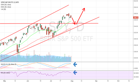 SPY: Drop is around the corner before resuming higher