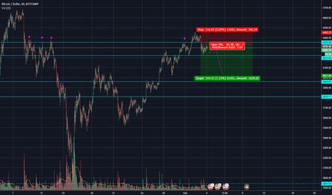 BTCUSD: $BTCUSD Current short trade