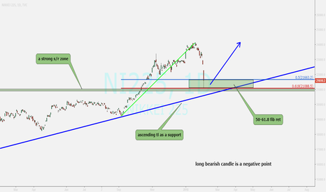 NI225: NIKKEI 225 ...it could be end of a correction
