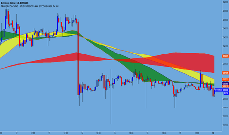 BTCUSD: BTC USD - bearish move