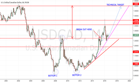 USDCAD: USDCAD, MONTHLY CHART