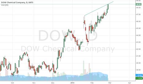 DOW: Dow Chemical Company