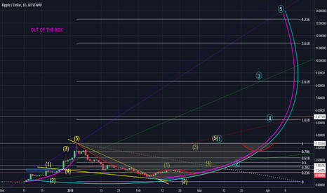 XRPUSD: XRP in the long as it should be... reality or hope?