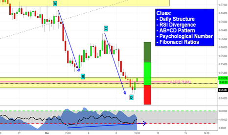 AUDUSD: AUDUSD bunch of clues!