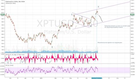 XPTUSD: Платина, ищем точку входа в очень мощный лонг