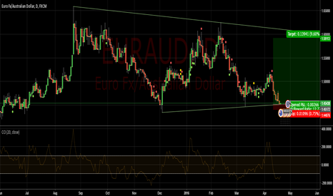 EURAUD: EURAUD resting on a weekly upward support.