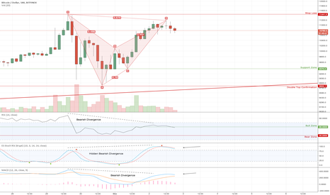 BTCUSD: Bitcoin Sell Opportunity (3H // 1D)