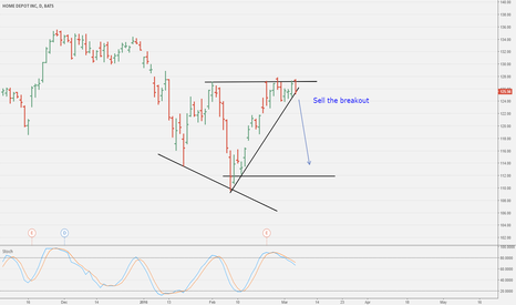 HD: Sell the breakout