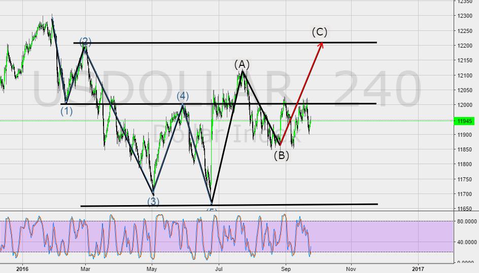 USDOLLAR Index possible bullish C wave