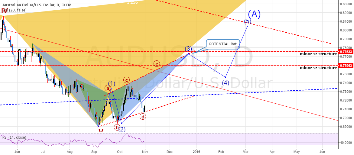 AUDUSD: DAILY Chart - Wave Count + Patterns