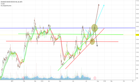 AMD: AMD: February in July?