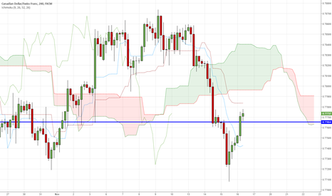 CADCHF: CADCHF in interesting place