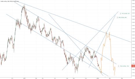 USDOLLAR: USDOLLAR: dollar down - up- down ..!?