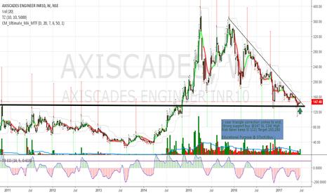 AXISCADES: Axiscades buy @147 SL 134 Target 200,280