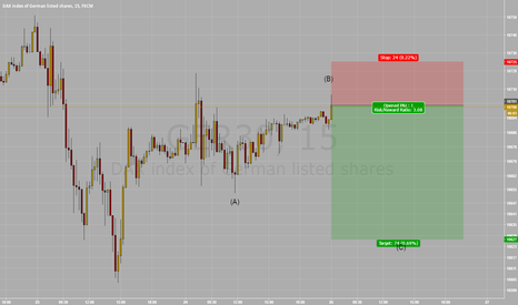 GER30: *Daytrade* Short Dax