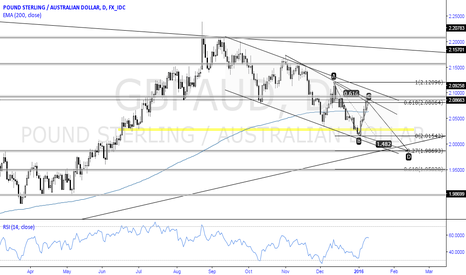 GBPAUD: Chart Of The Week: GBPAUD Daily Perspective