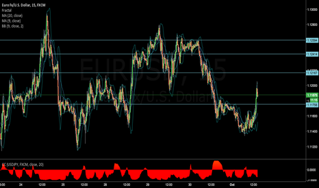 EURUSD: A mega h is forming