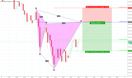 GBPJPY: gbpjpy.15M.cypher
