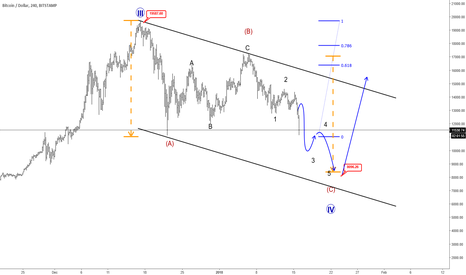 BTCUSD: (VIDEO) BTCUSD Resumes Weakness For 10k, Maybe Even 8k