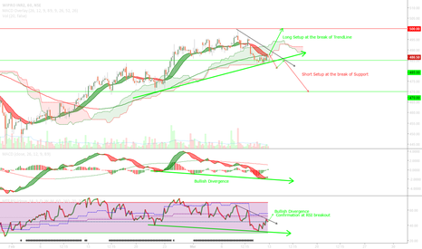WIPRO: Wipro retest of support at 485