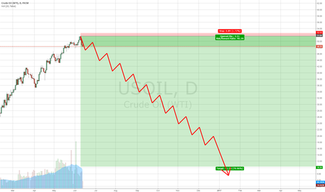 USOIL: Oil at $10 or lower ($7) around new year