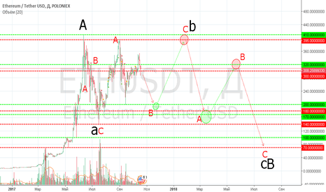 ETHUSDT: Ethereum. To be continued...
