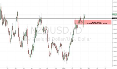 NZDUSD: NZD/USD: compratori ben visibili sul mercato