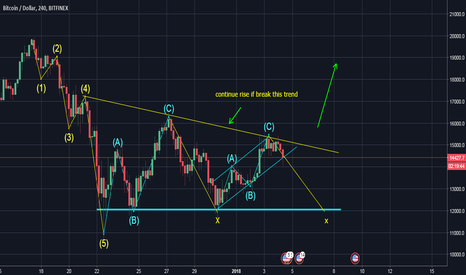 BTCUSD: btc correction still on