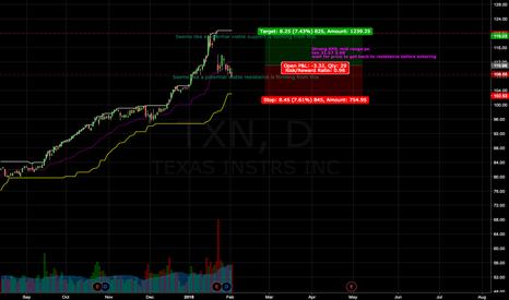 TXN: TXN Long