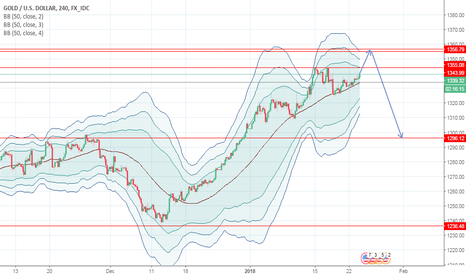 XAUUSD: Gold approaching major resistance
