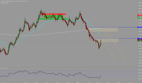 CADCHF: looking for a good short