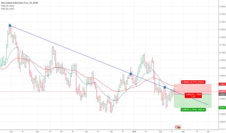 NZDCHF: NZD/CHF short opportunity