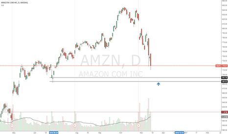 AMZN: Excellent long demand to get into this stock.
