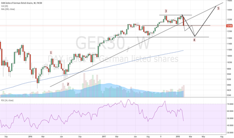 GER30: Is it time to dump DAX?