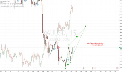 XAUUSD: GOLD BUY TO 1240