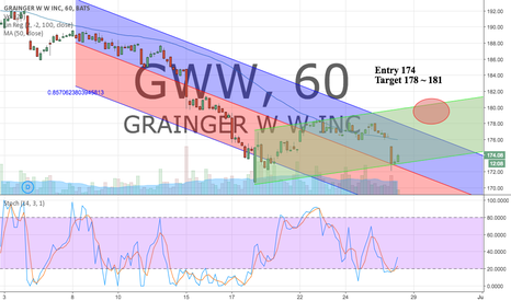 GWW: Long GWW 60 min and Daily time frame ready to head higher.