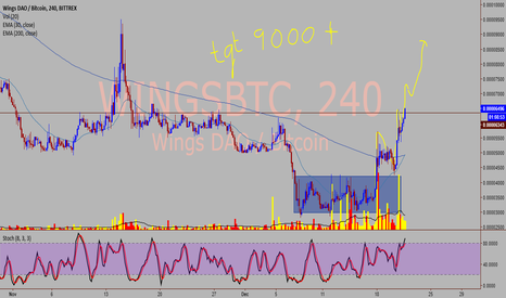 WINGSBTC: WINGS/BTC - Good one to go long