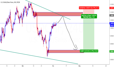 USDCHF: Usdchf Supply Zone Trade