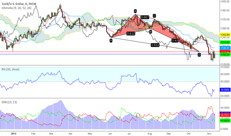 XAUUSD: Gold in the PRZ