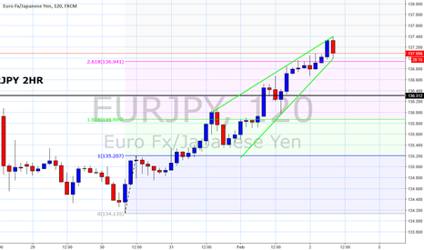 EURJPY: EURJPY - Ending wedge offers a downside bias
