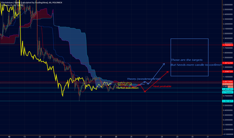 EMC2USD: [EMC2USD] Strong long coming but needs more candles to be sure !