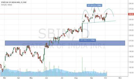 SBIN: bearish view for SBIN with H&S pattern