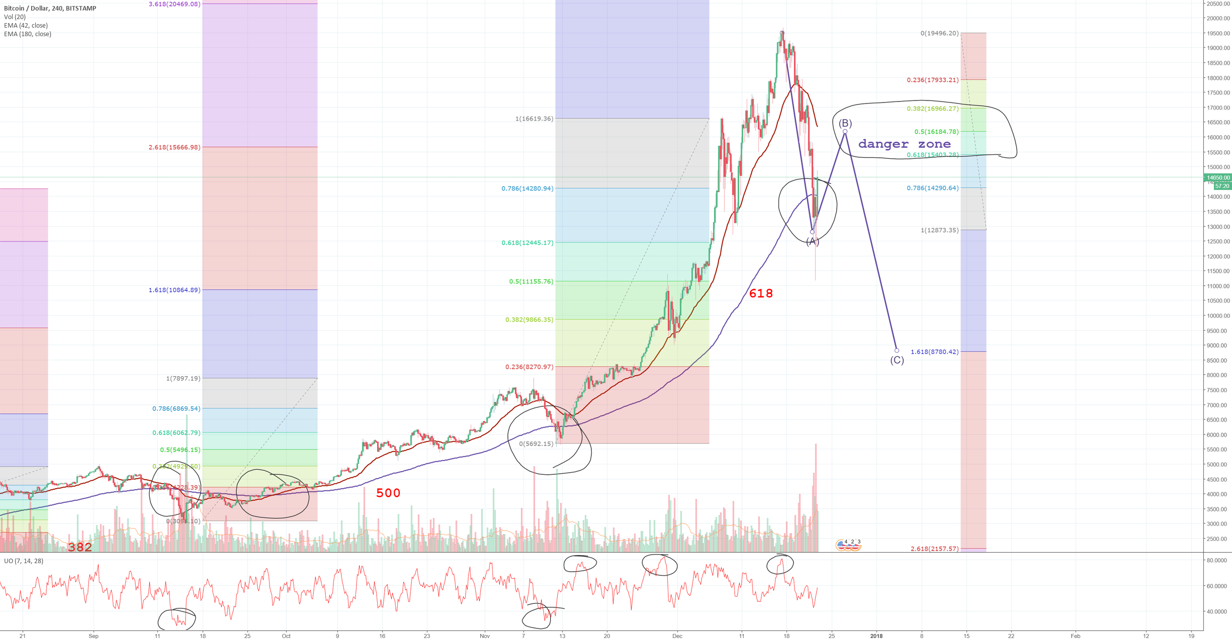 BTC possible bull trap ahead & systemic risk to the market