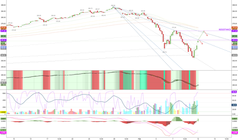 SPY: 1HR Chart with Daily MAs $SPX $SPXS $SPXL
