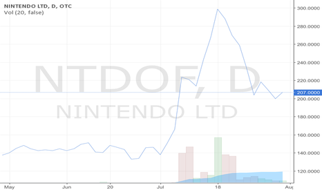 NTDOF:  Die Nintendo Aktie