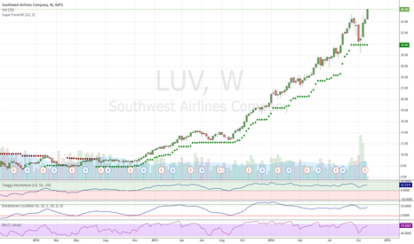 LUV: Southwest Breaks Out Again
