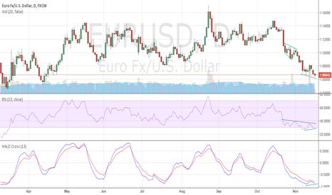 EURUSD: An early call for #divergence #daily #buy $eurusd