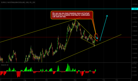 EURAUD: We can see one more impulsive move on EURAUD .