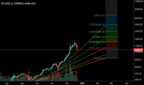 BTCUSD: Parabolic price growth moral support.