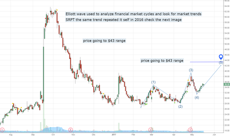 SRPT: long SRPT Elliott wave show up trend